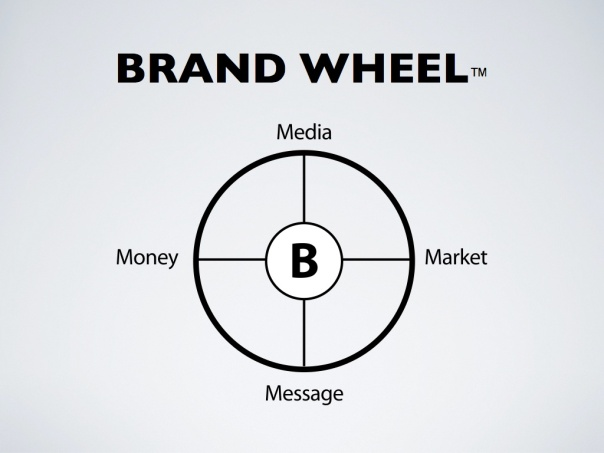 Brand Wheel-2
